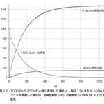 セシウム137の体内放射能(1)