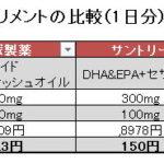 DHA&EPA、 ω3脂肪酸サプリメントはどれが良い