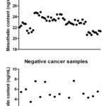 膵臓がんの画期的な検査法
