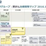 臨床試験の「治療開発マップ」