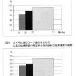 千葉、茨城の子どもの尿からセシウム検出
