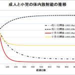 セシウム137の体内放射能(3)