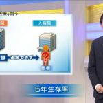 NHKスペシャル「日本のがん医療を問う」