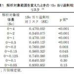 中川恵一 × 近藤誠 (2)