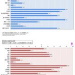 がんサバイバー5年相対生存率