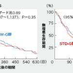 低用量ゲムシタビンの非劣性を第Ⅲ相試験で証明