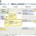 JCOG 膵癌治療開発マップ更新