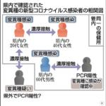 イギリス型の変異種が日本でも拡散?